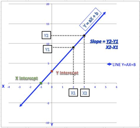 4 Ways to Calculate Slope and Intercepts of a Line - wikiHow
