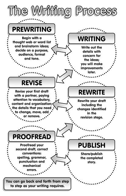 The Writing Process   Flickr - Photo Sharing!