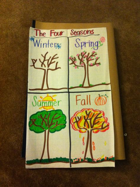 Four Seasons anchor chart | 1st grade science