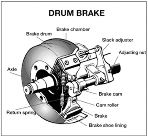Air Brakes TEST ? Memorize the following 7 Steps to pass