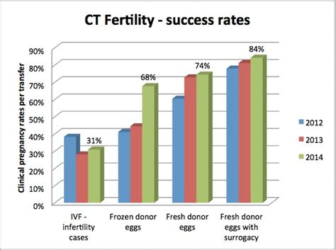 Amidst Its Highest-Ever Success Rates, CT Fertility Adds