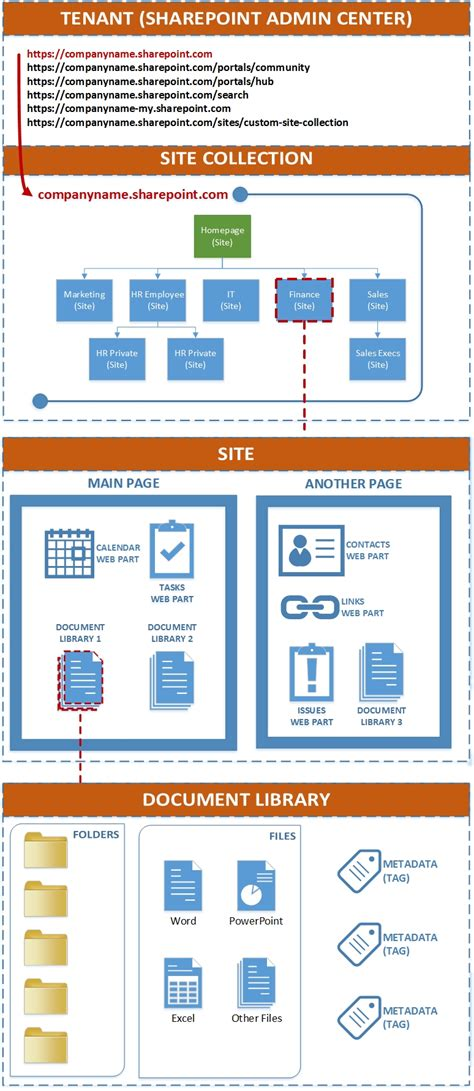 Site Collections, Sites, Pages, Document Libraries, and