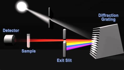 How does a spectrophotometer work? - YouTube